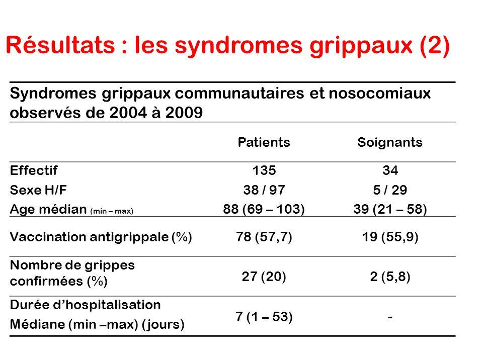 Résultats : les syndromes grippaux (2) Syndromes grippaux communautaires et nosocomiaux observés de 2004 à 2009 PatientsSoignants Effectif Sexe H/F Ag