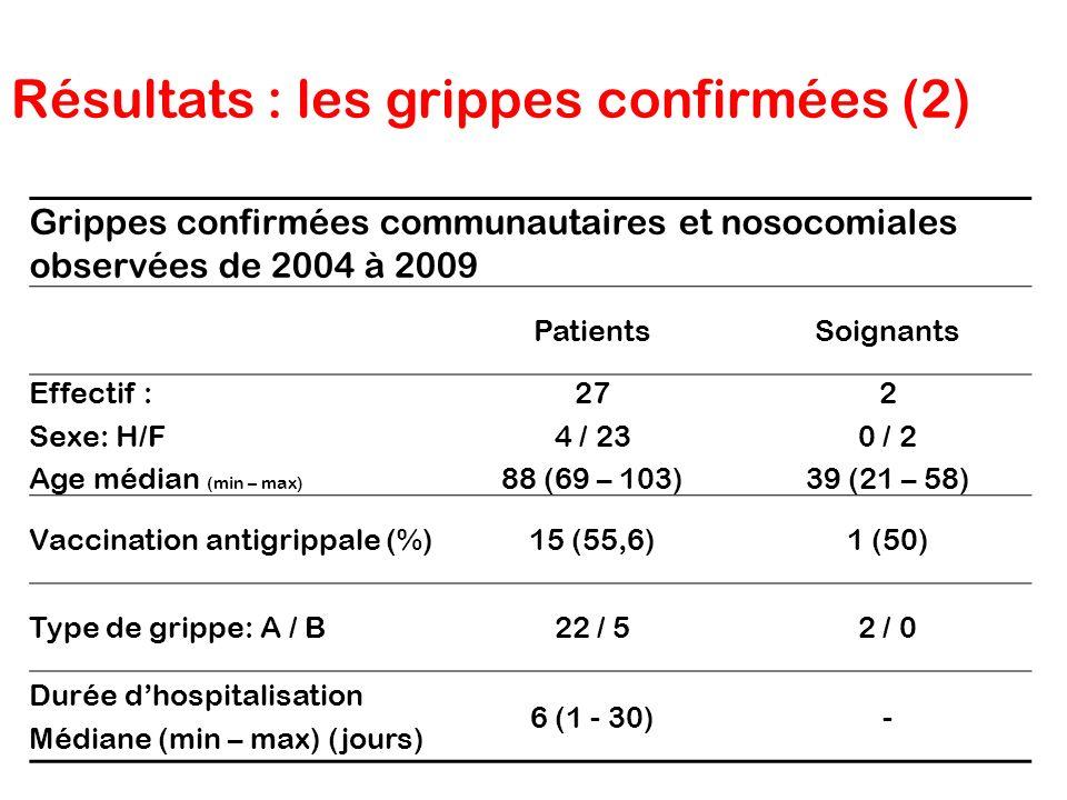 Grippes confirmées communautaires et nosocomiales observées de 2004 à 2009 PatientsSoignants Effectif : Sexe: H/F Age médian (min – max) 27 4 / 23 88
