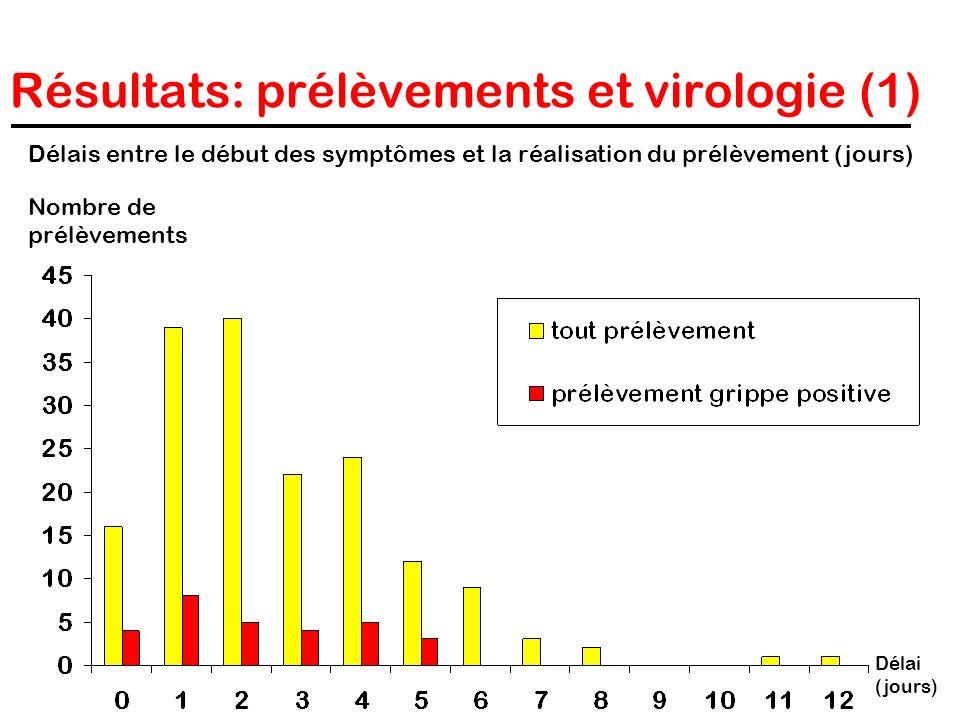 Résultats: prélèvements et virologie (1) Délai (jours) Nombre de prélèvements Délais entre le début des symptômes et la réalisation du prélèvement (jo