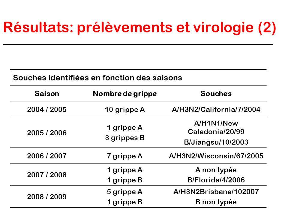 Résultats: prélèvements et virologie (2) Souches identifiées en fonction des saisons SaisonNombre de grippeSouches 2004 / 200510 grippe AA/H3N2/Califo