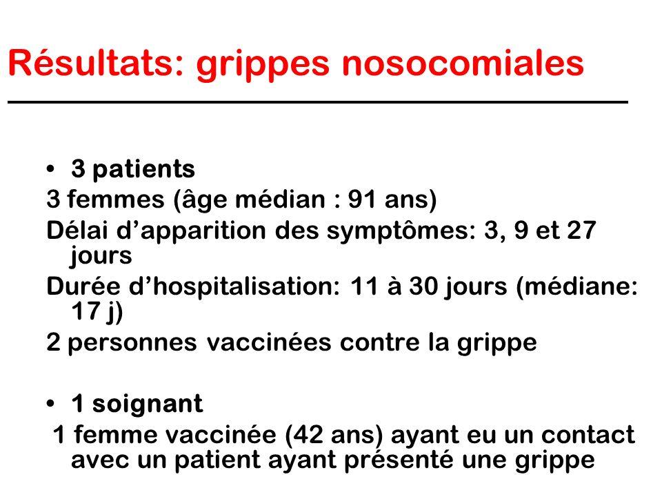 Résultats: grippes nosocomiales 3 patients 3 femmes (âge médian : 91 ans) Délai dapparition des symptômes: 3, 9 et 27 jours Durée dhospitalisation: 11