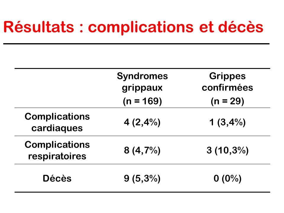 Résultats : complications et décès Syndromes grippaux (n = 169) Grippes confirmées (n = 29) Complications cardiaques 4 (2,4%)1 (3,4%) Complications re