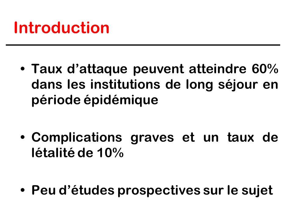 Introduction Taux dattaque peuvent atteindre 60% dans les institutions de long séjour en période épidémique Complications graves et un taux de létalit