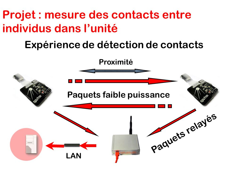 Projet : mesure des contacts entre individus dans lunité Expérience de détection de contacts Proximité Paquets faible puissance LAN Paquets relayés