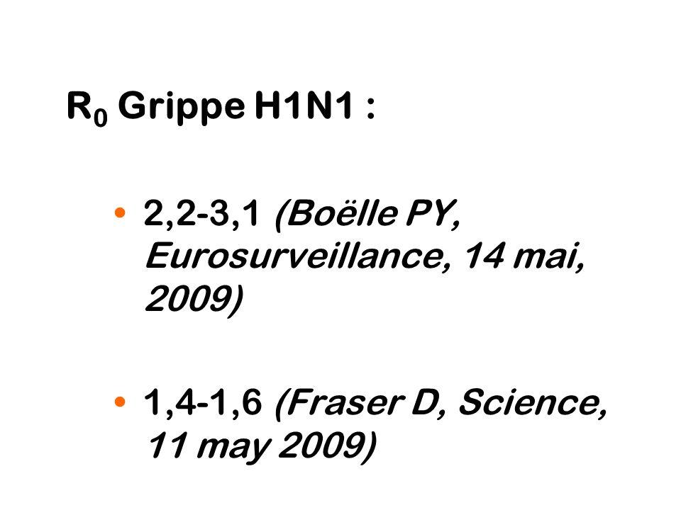 R 0 Grippe H1N1 : 2,2-3,1 (Boëlle PY, Eurosurveillance, 14 mai, 2009) 1,4-1,6 (Fraser D, Science, 11 may 2009)