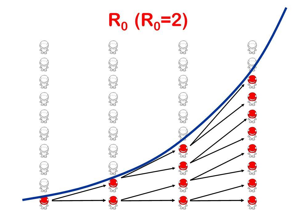 R 0 (R 0 =2)