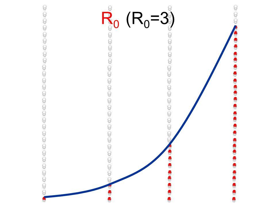 R 0 (R 0 =3)