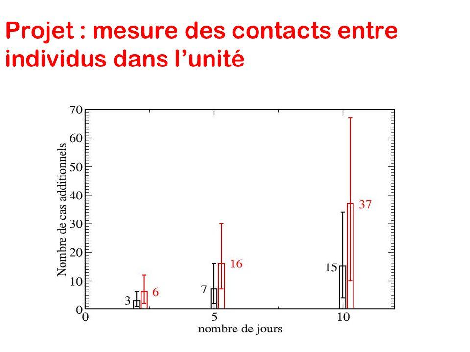Projet : mesure des contacts entre individus dans lunité