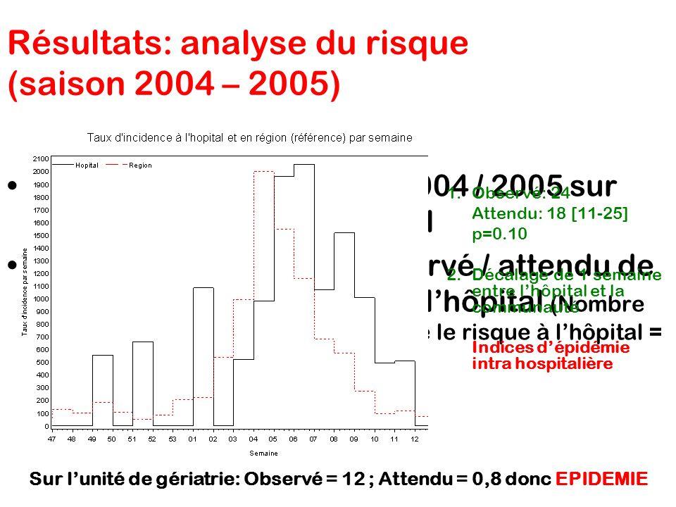 Analyse durant la saison 2004 / 2005 sur plusieurs unités de lhôpital Comparaison nombre observé / attendu de cas de syndrome grippal à lhôpital (Nomb