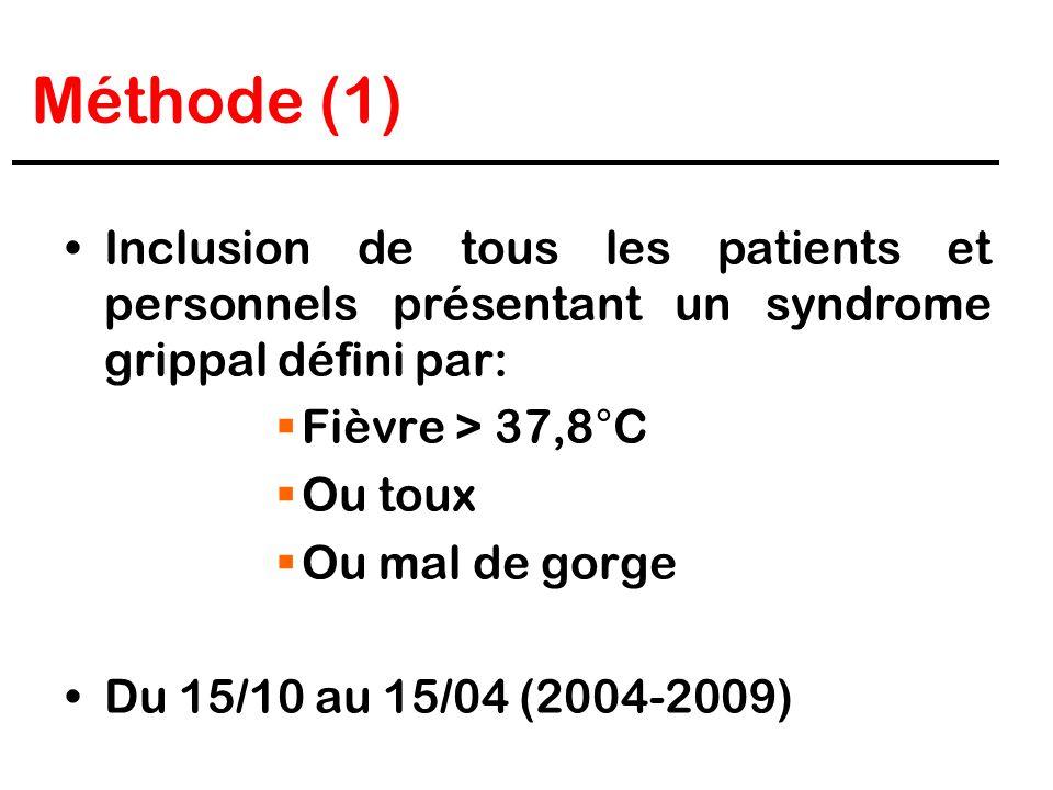 Méthode (1) Inclusion de tous les patients et personnels présentant un syndrome grippal défini par: Fièvre > 37,8°C Ou toux Ou mal de gorge Du 15/10 a