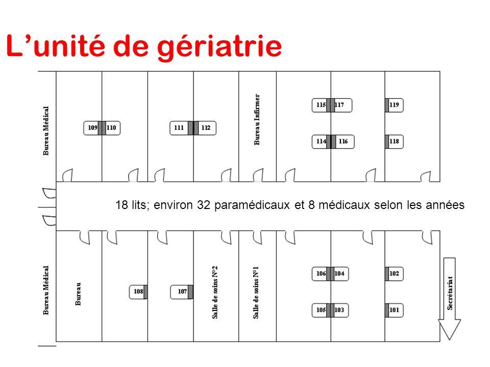 Lunité de gériatrie 18 lits; environ 32 paramédicaux et 8 médicaux selon les années