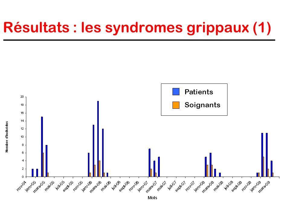 Résultats : les syndromes grippaux (1) Patients Soignants