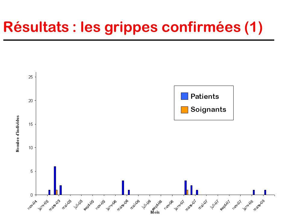 Résultats : les grippes confirmées (1) Patients Soignants