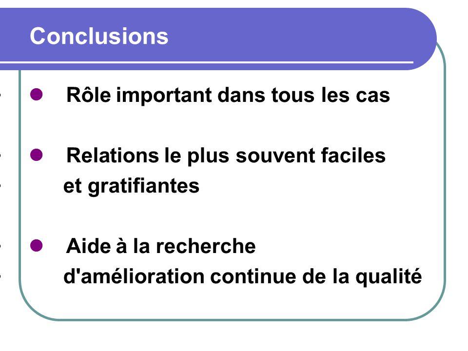 Conclusions Rôle important dans tous les cas Relations le plus souvent faciles et gratifiantes Aide à la recherche d'amélioration continue de la quali