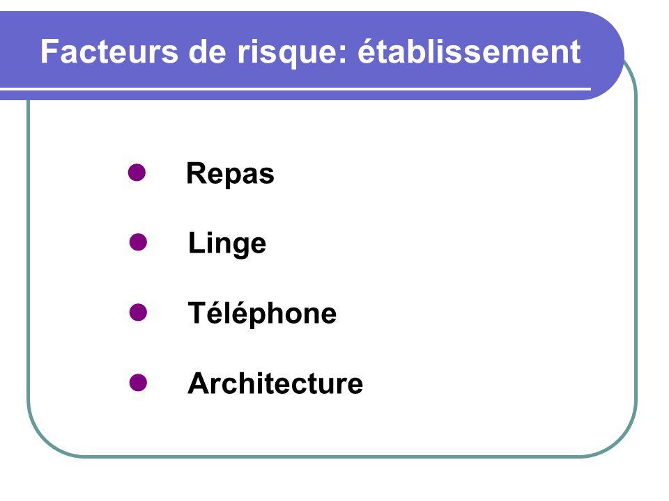 Facteurs de risque: établissement Repas Linge Téléphone Architecture