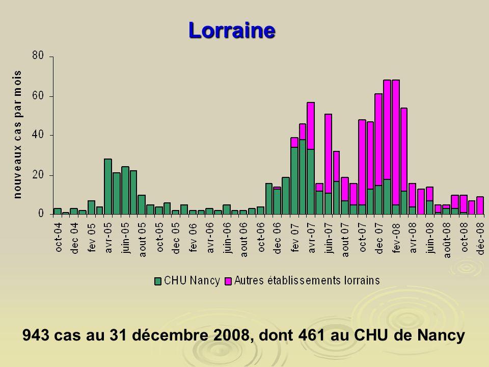 943 cas au 31 décembre 2008, dont 461 au CHU de Nancy Lorraine