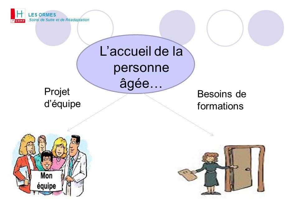 Laccueil de la personne âgée… Projet déquipe Besoins de formations LES ORMES Soins de Suite et de Réadaptation