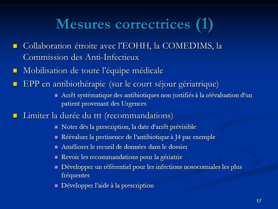 17 Mesures correctrices (1) Collaboration étroite avec lEOHH, la COMEDIMS, la Commission des Anti-Infectieux Collaboration étroite avec lEOHH, la COME