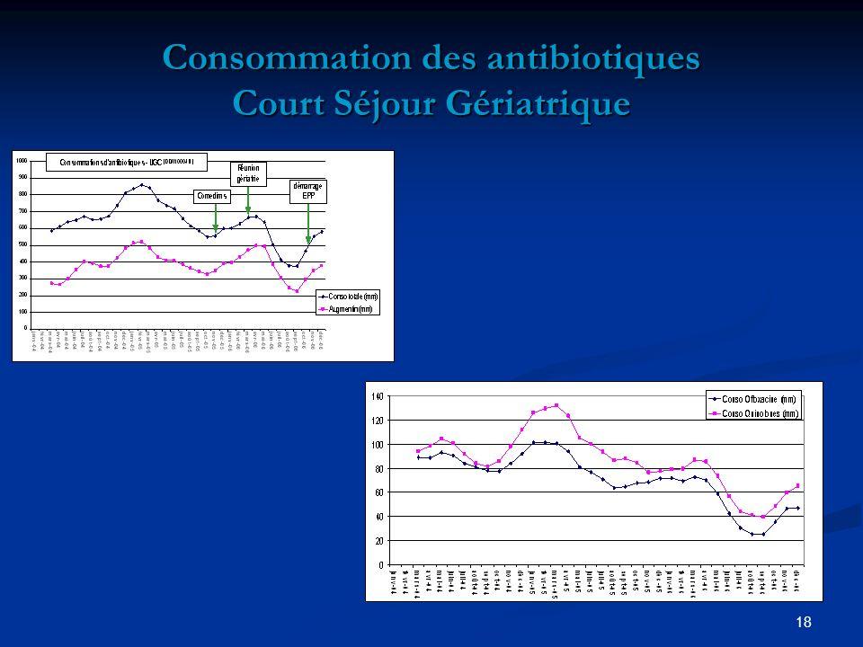 18 Consommation des antibiotiques Court Séjour Gériatrique