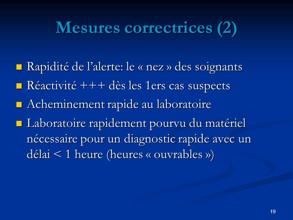 19 Mesures correctrices (2) Rapidité de lalerte: le « nez » des soignants Rapidité de lalerte: le « nez » des soignants Réactivité +++ dès les 1ers ca