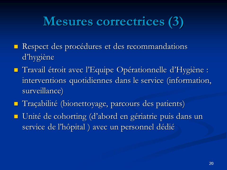 20 Mesures correctrices (3) Respect des procédures et des recommandations dhygiène Respect des procédures et des recommandations dhygiène Travail étro