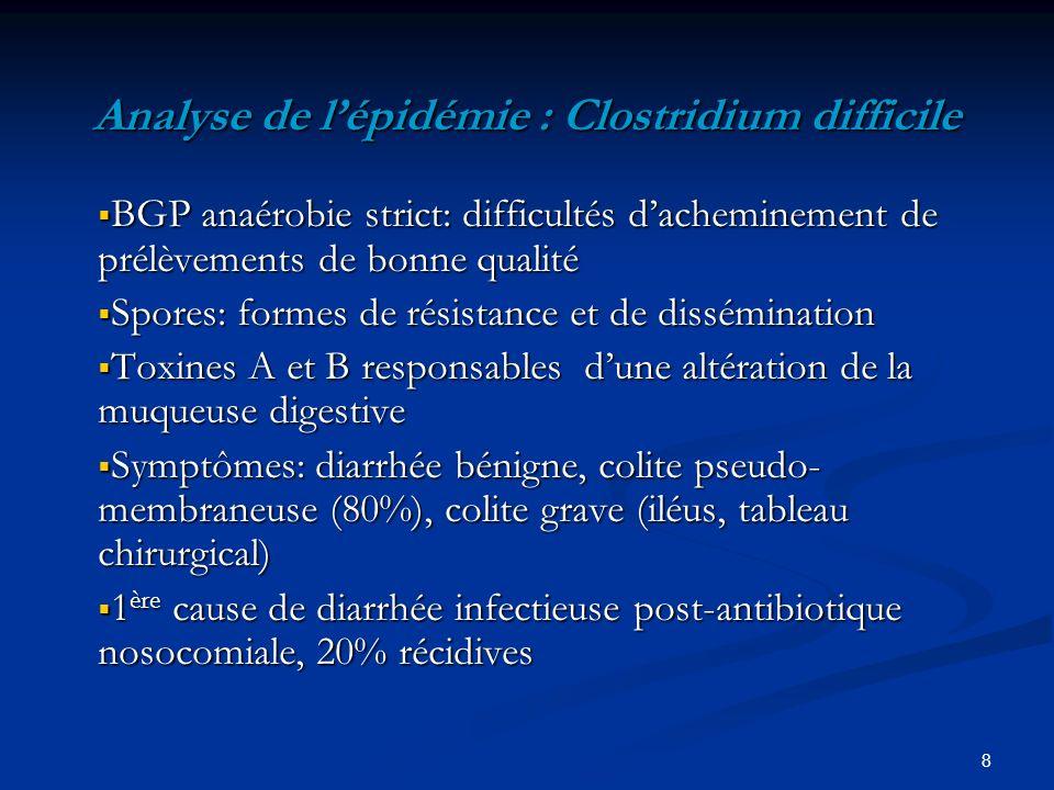 8 Analyse de lépidémie : Clostridium difficile BGP anaérobie strict: difficultés dacheminement de prélèvements de bonne qualité BGP anaérobie strict: