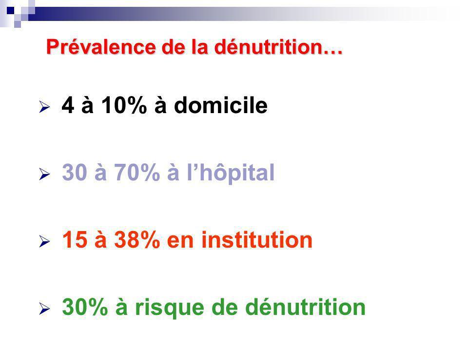 4 à 10% à domicile 30 à 70% à lhôpital 15 à 38% en institution 30% à risque de dénutrition Prévalence de la dénutrition… Prévalence de la dénutrition…