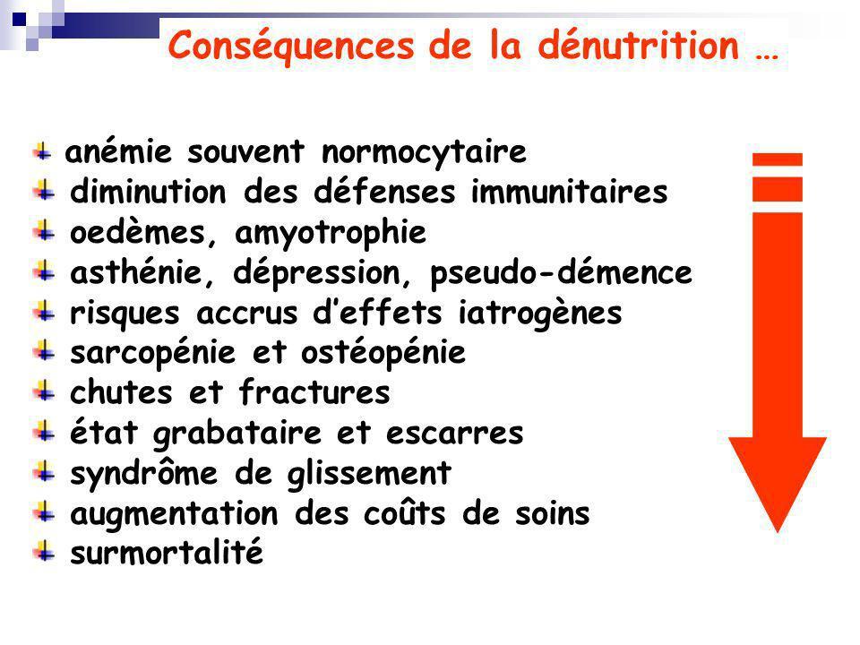 Conséquences de la dénutrition … anémie souvent normocytaire diminution des défenses immunitaires oedèmes, amyotrophie asthénie, dépression, pseudo-dé