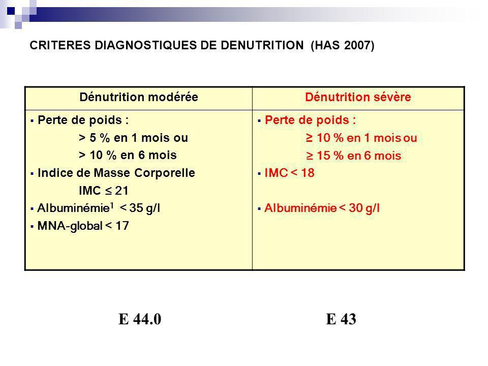 CRITERES DIAGNOSTIQUES DE DENUTRITION (HAS 2007) Dénutrition modéréeDénutrition sévère Perte de poids : > 5 % en 1 mois ou > 10 % en 6 mois Indice de Masse Corporelle IMC 21 Albuminémie 1 < 35 g/l MNA-global < 17 Perte de poids : 10 % en 1 mois ou 15 % en 6 mois IMC < 18 Albuminémie < 30 g/l E 44.0E 43