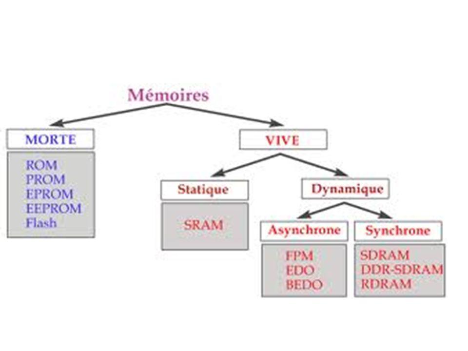La mémoire morte(ROM) Il existe un type de mémoire permettant de stocker des données en l absence de courant électrique, il s agit de la ROM (Read Only Memory, dont la traduction littérale est mémoire en lecture seule) appelée mémoire morte, parfois mémoire non volatile car elle ne s efface pas lors de la mise hors tension du système.
