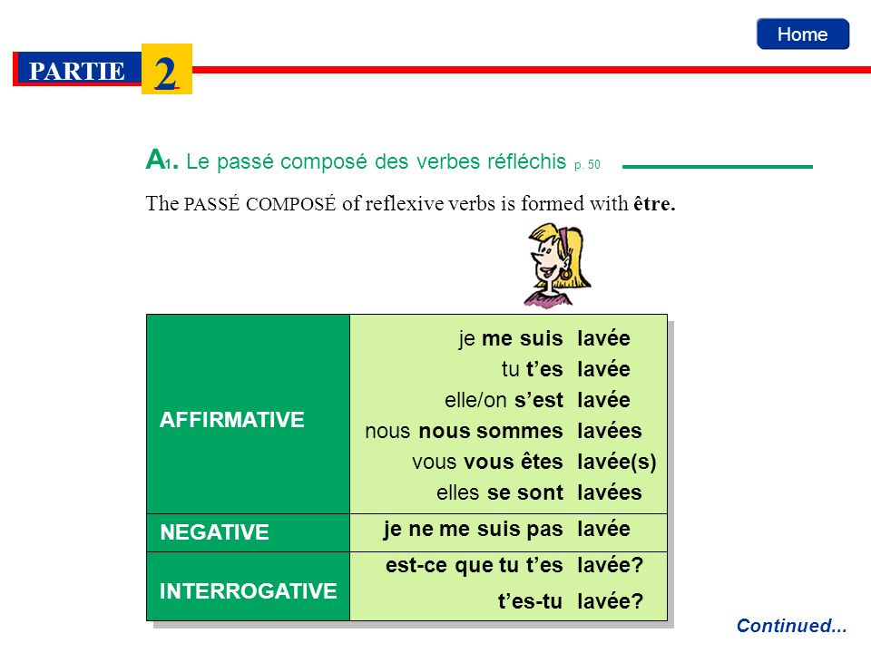 Home PARTIE 2 The PASSÉ COMPOSÉ of reflexive verbs is formed with être. Continued... lavée AFFIRMATIVE NEGATIVE INTERROGATIVE je me suis lavéetu tes l