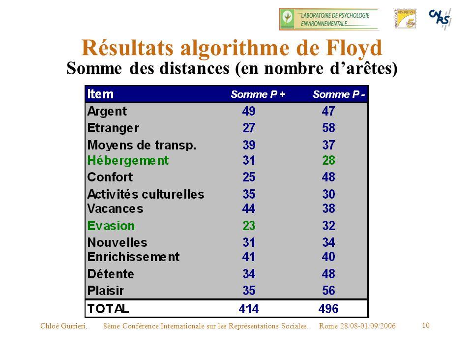 8ème Conférence Internationale sur les Représentations Sociales. Rome 28/08-01/09/2006Chloé Gurrieri. 10 Résultats algorithme de Floyd Somme des dista