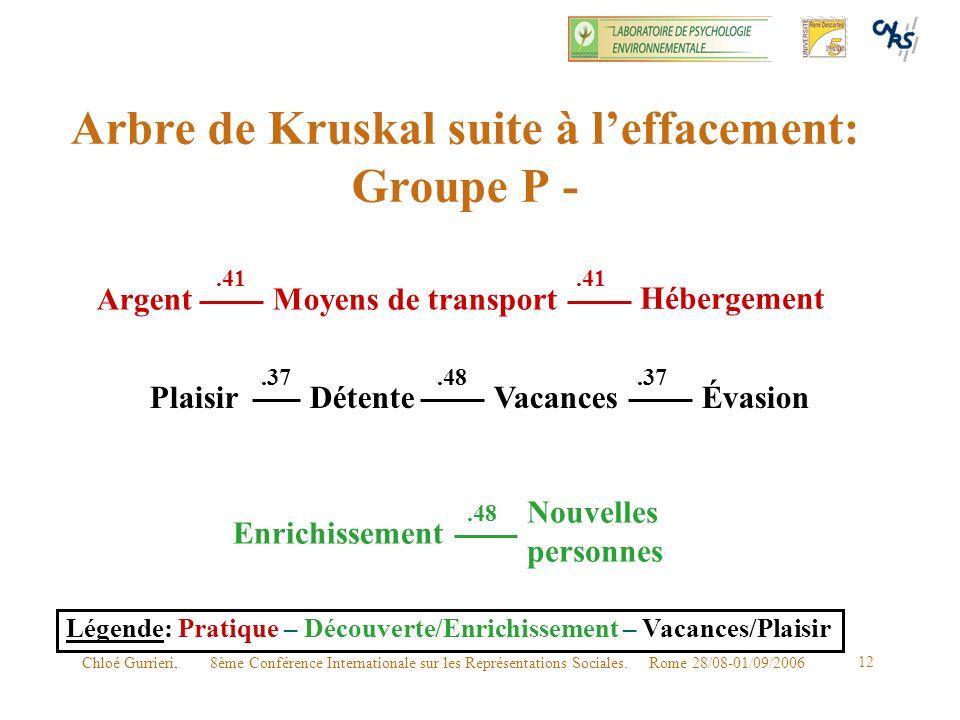 8ème Conférence Internationale sur les Représentations Sociales. Rome 28/08-01/09/2006Chloé Gurrieri. 12 Arbre de Kruskal suite à leffacement: Groupe