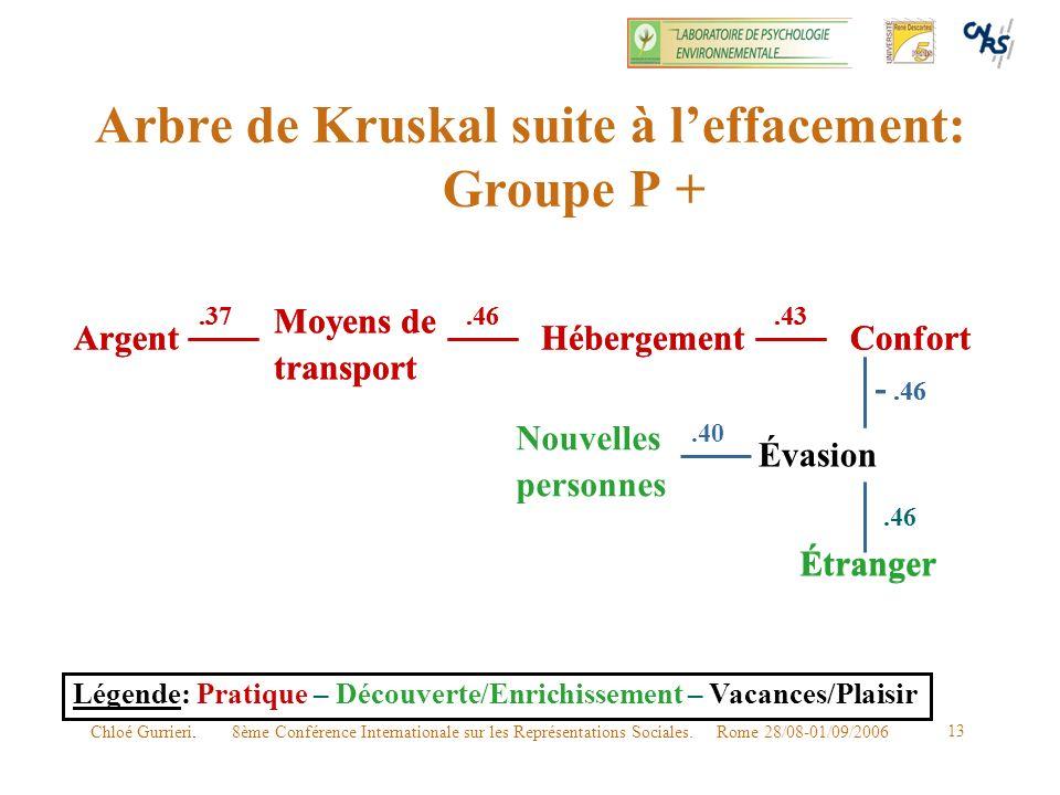 8ème Conférence Internationale sur les Représentations Sociales. Rome 28/08-01/09/2006Chloé Gurrieri. 13 Arbre de Kruskal suite à leffacement: Groupe