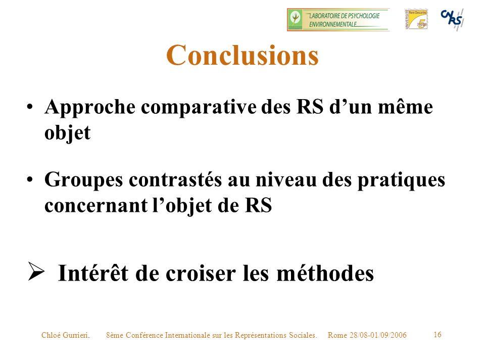 8ème Conférence Internationale sur les Représentations Sociales. Rome 28/08-01/09/2006Chloé Gurrieri. 16 Conclusions Approche comparative des RS dun m