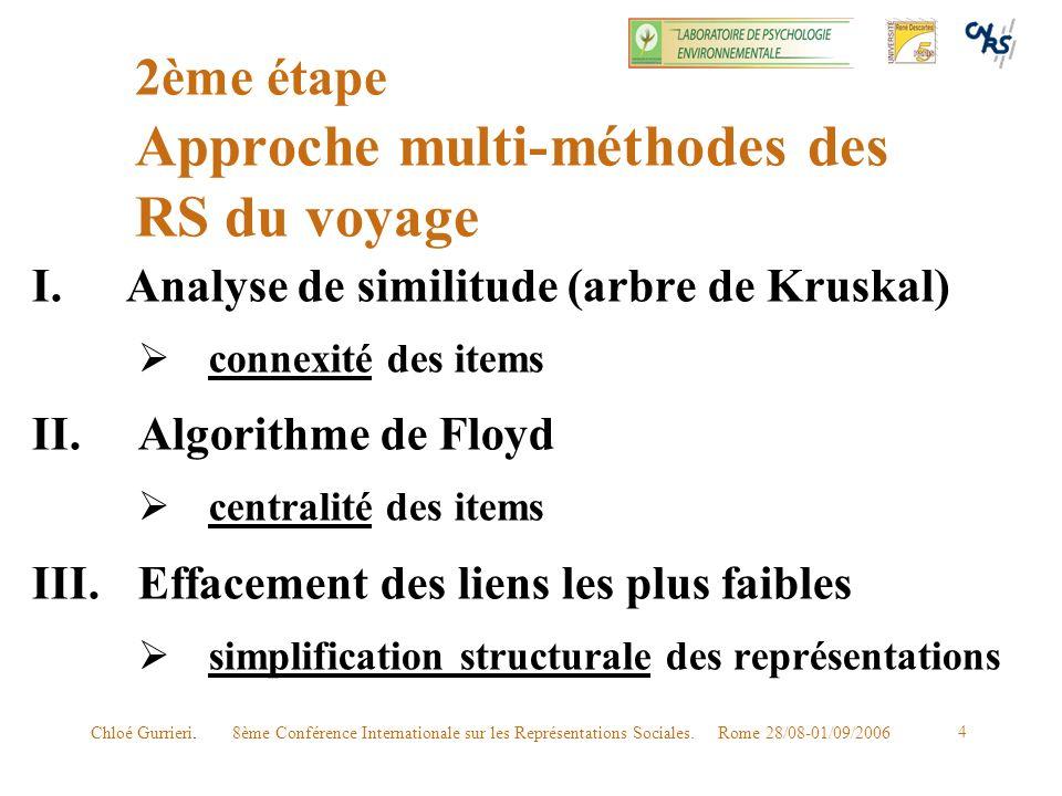 8ème Conférence Internationale sur les Représentations Sociales. Rome 28/08-01/09/2006Chloé Gurrieri. 4 2ème étape Approche multi-méthodes des RS du v