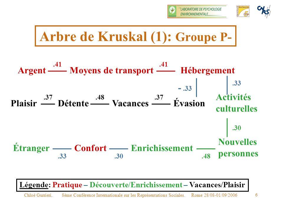 8ème Conférence Internationale sur les Représentations Sociales. Rome 28/08-01/09/2006Chloé Gurrieri. 6 Arbre de Kruskal (1): Groupe P- Plaisir Moyens
