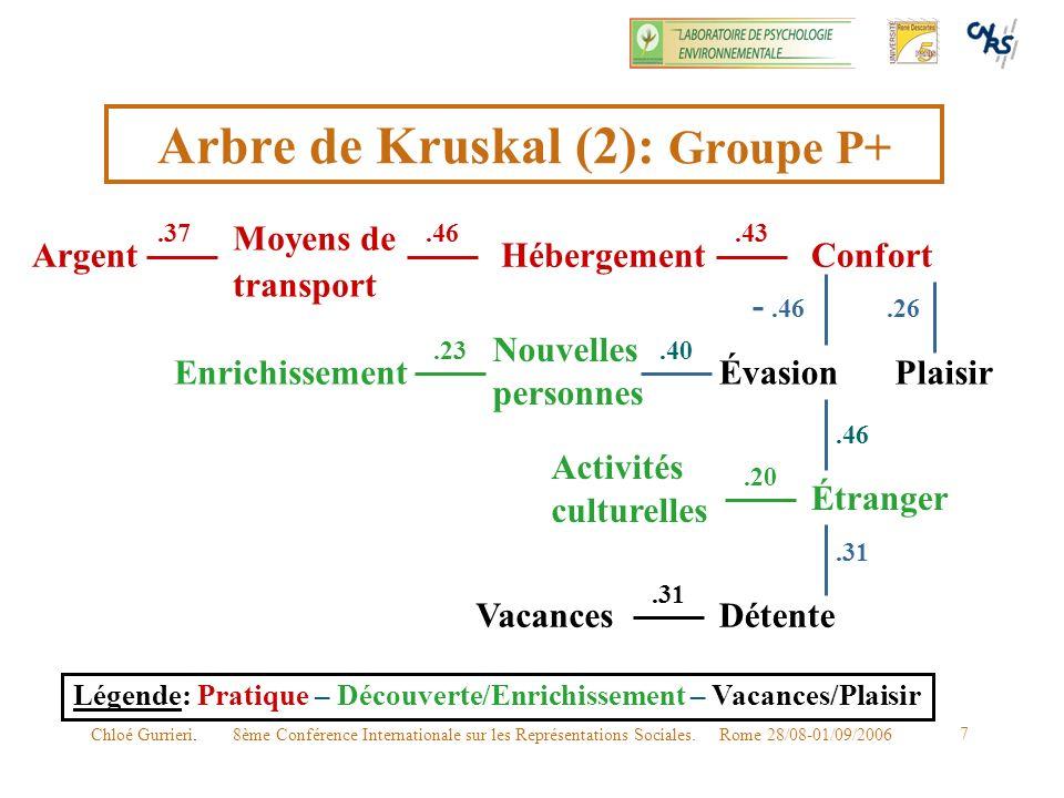 8ème Conférence Internationale sur les Représentations Sociales. Rome 28/08-01/09/2006Chloé Gurrieri. 7 Arbre de Kruskal (2): Groupe P+ Légende: Prati