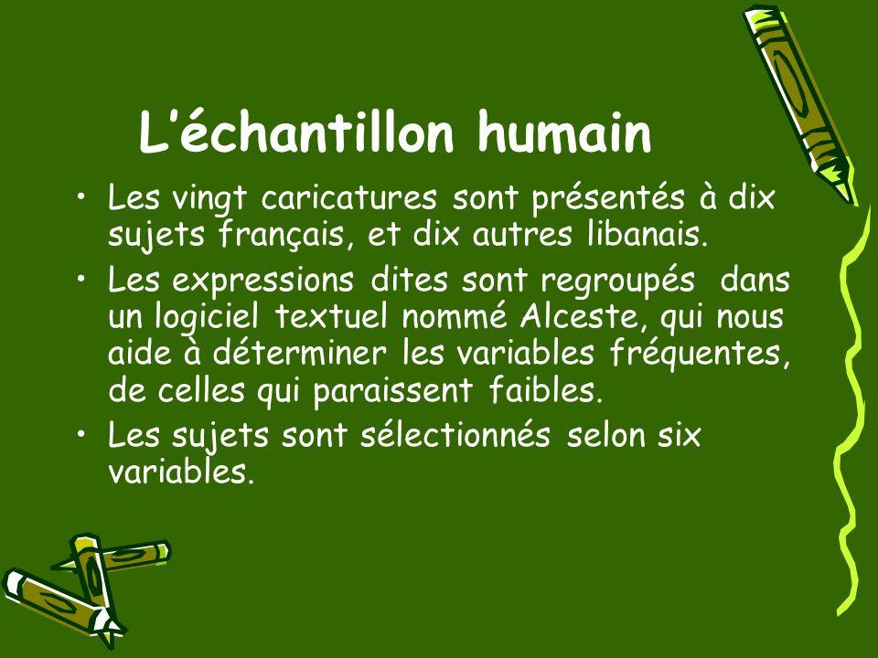 Léchantillon humain Les vingt caricatures sont présentés à dix sujets français, et dix autres libanais. Les expressions dites sont regroupés dans un l