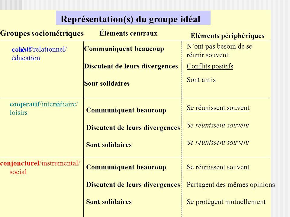 cohé sif/relationnel/ éducation coopératif/intermédiaire/ loisirs conjoncturel/instrumental/ social Éléments périphériques Éléments centraux Représent