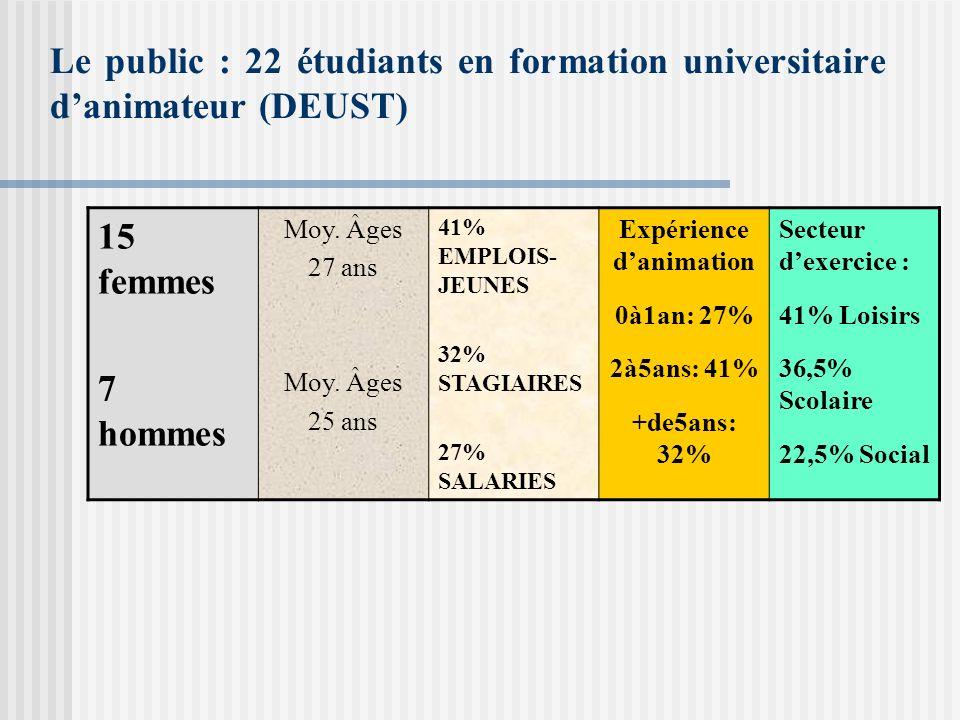 Le public : 22 étudiants en formation universitaire danimateur (DEUST) 15 femmes 7 hommes Moy. Âges 27 ans Moy. Âges 25 ans 41% EMPLOIS- JEUNES 32% ST