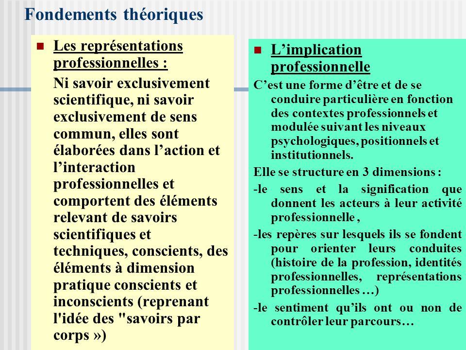 Fondements théoriques Les représentations professionnelles : Ni savoir exclusivement scientifique, ni savoir exclusivement de sens commun, elles sont