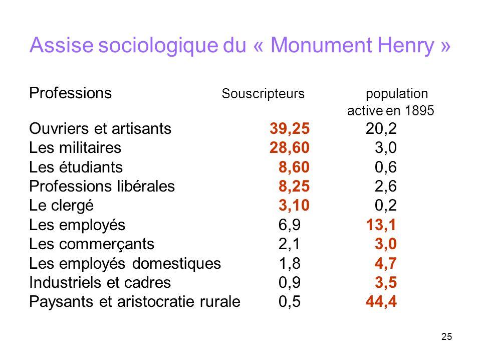 25 Assise sociologique du « Monument Henry » Professions Souscripteurs population active en 1895 Ouvriers et artisants39,2520,2 Les militaires28,60 3,