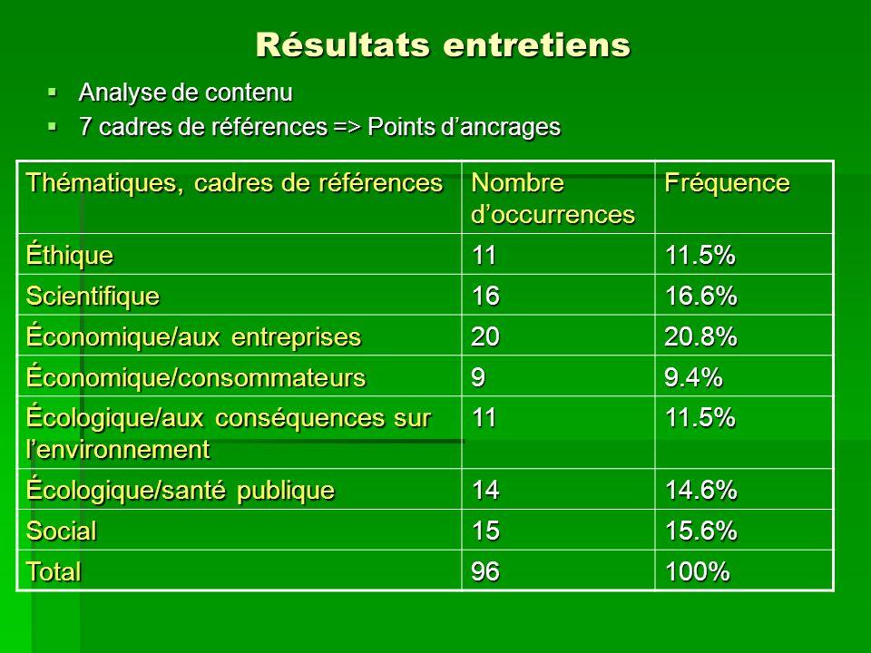 Résultats entretiens Analyse de contenu Analyse de contenu 7 cadres de références => Points dancrages 7 cadres de références => Points dancrages Théma