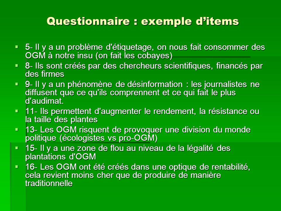 Questionnaire : exemple ditems 5- Il y a un problème d'étiquetage, on nous fait consommer des OGM à notre insu (on fait les cobayes) 5- Il y a un prob