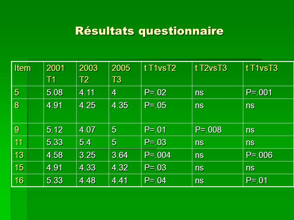 Résultats questionnaire Item2001T12003T22005T3 t T1vsT2 t T2vsT3 t T1vsT3 55.084.114P=.02nsP=.001 84.914.254.35P=.05nsns 95.124.075P=.01P=.008ns 115.3