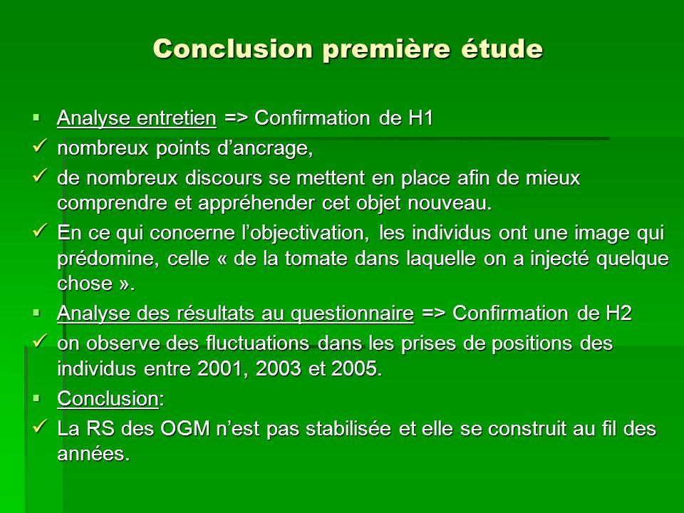 Conclusion première étude Analyse entretien => Confirmation de H1 Analyse entretien => Confirmation de H1 nombreux points dancrage, nombreux points da