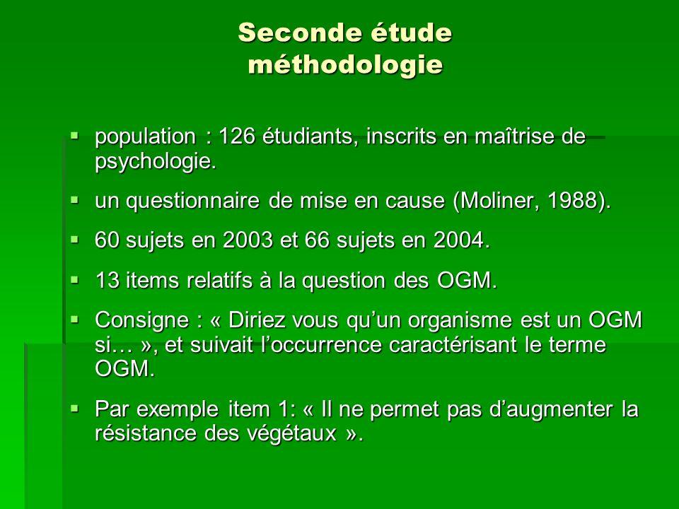 Seconde étude méthodologie population : 126 étudiants, inscrits en maîtrise de psychologie. population : 126 étudiants, inscrits en maîtrise de psycho