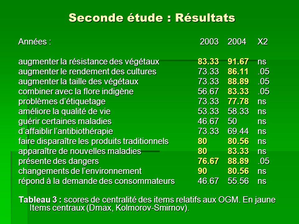 Seconde étude : Résultats Années : 20032004X2 augmenter la résistance des végétaux 83.3391.67ns augmenter le rendement des cultures 73.3386.11.05 augm