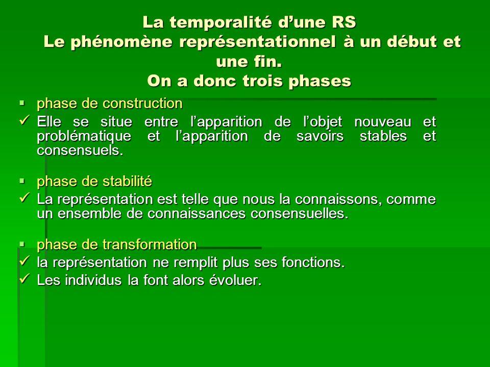 La temporalité dune RS Le phénomène représentationnel à un début et une fin. On a donc trois phases phase de construction phase de construction Elle s
